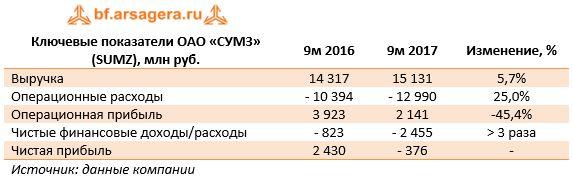 Ключевые показатели ОАО «СУМЗ» (SUMZ), млн руб.9м 20169м 2017Изменение, %