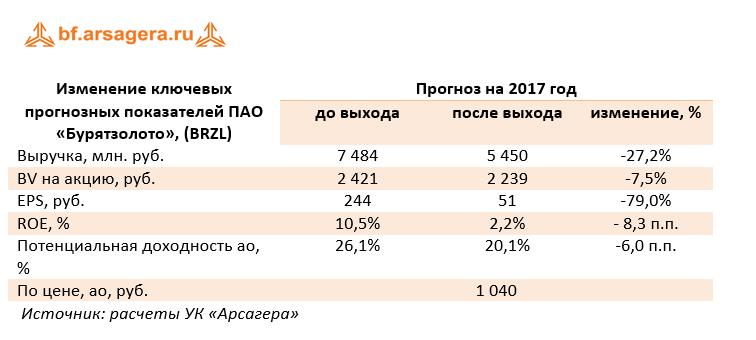 финансовые показатели компании чистая прибыль  BRZL