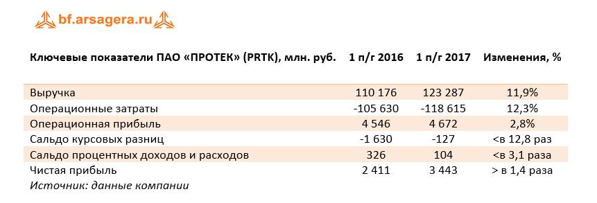 финансовые показатели компании чистая прибыль ПРОТЕК
