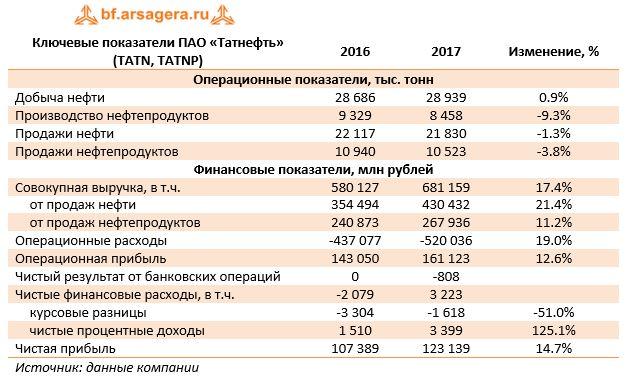 Ключевые показатели ПАО «Татнефть» (TATN, TATNP)20162017Изменение, %