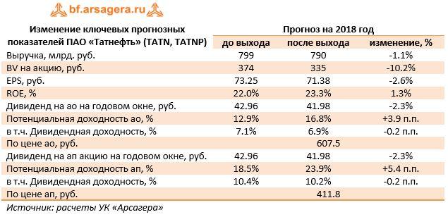 Изменение ключевых прогнозных показателей ПАО «Татнефть» (TATN, TATNP)Прогноз на 2018 год до выходапосле выходаизменение, %