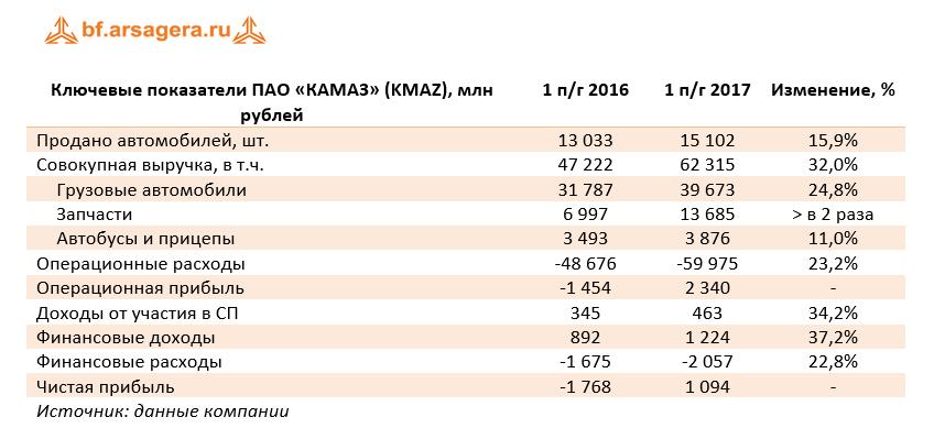 финансовые показатели компании чистая прибыль Камаз