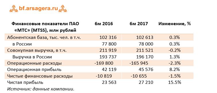 финансовые показатели компании чистая прибыль МТС