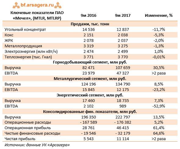 Ключевые показатели ПАО «Мечел», (MTLR, MTLRP)9м 20169м 2017Изменение, %