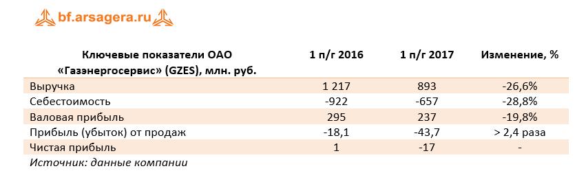 финансовые показатели компании чистая прибыль GZES