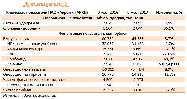 Ключевые показатели ПАО «Акрон», (AKRN)9 мес. 20169 мес. 2017Изменение, %