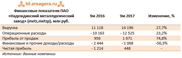 Финансовые показатели ПАО «Надеждинский металлургический завод» (metz,metzp), млн руб.9м 20169м 2017Изменение, %