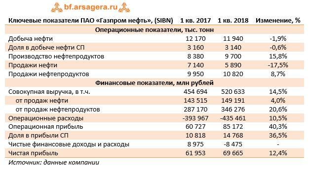 Ключевые показатели ПАО «Газпром нефть», (SIBN) 1 кв. 20171 кв. 2018Изменение, %