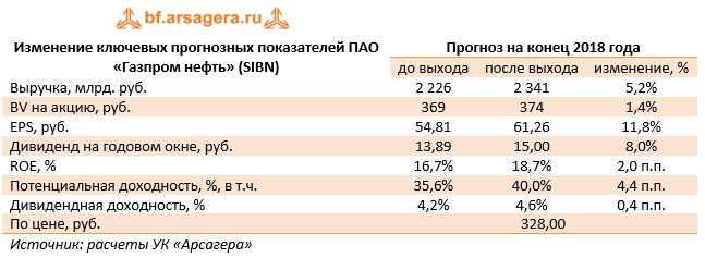 Изменение ключевых прогнозных показателей ПАО «Газпром нефть» (SIBN)Прогноз на конец 2018 года до выходапосле выходаизменение, %