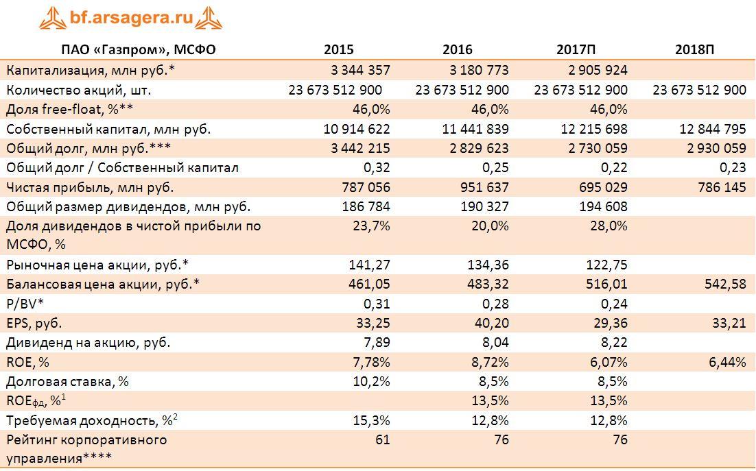 Ключевые финансовые показатели ПАО «Газпром», МСФО