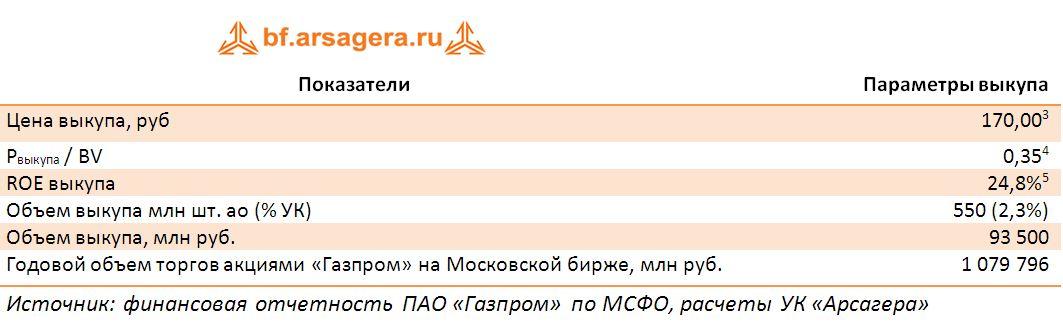 Показатели ПАО «Газпром», МСФО