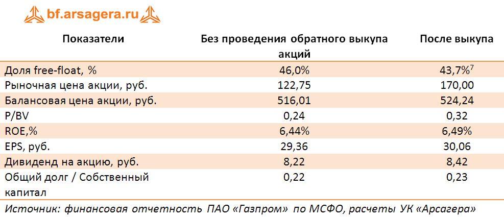 Эффект для акционеров и основной деятельности компании. ПАО «Газпром», МСФО
