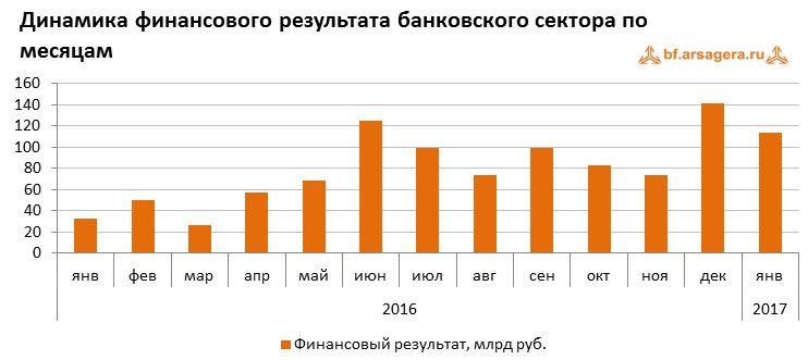 Динамика финансового результата банковского сектора