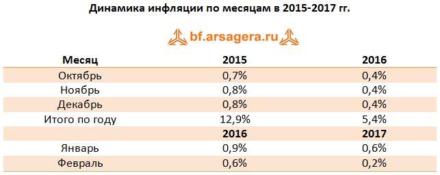 Динамика инфляции по месяцам