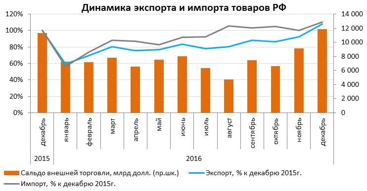 Динамика экспорта и импорта товаров РФ