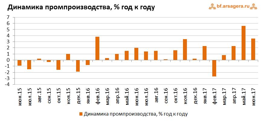 Макроэкономика – данные за июль