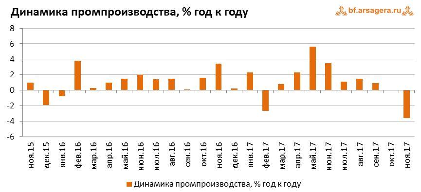 Макроэкономика – данные за декабрь