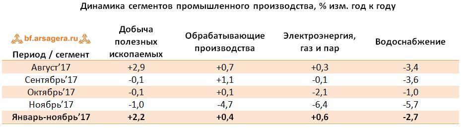 Таблица Динамика сегментов промышленного производства, % изм. год к году