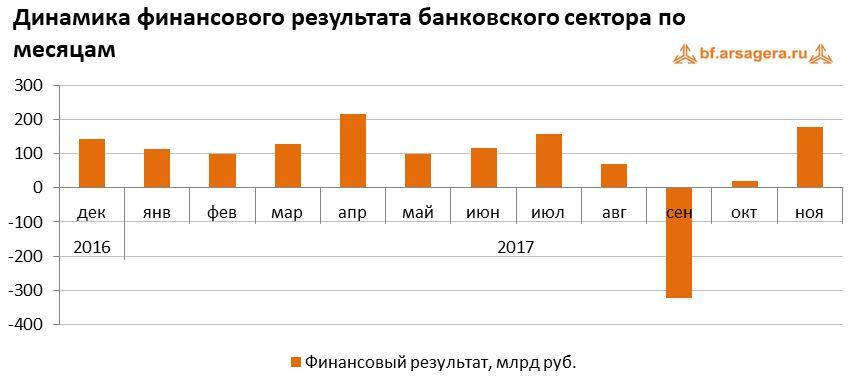 График Динамика финансового результата банковского сектора по месяцам