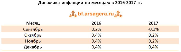 Таблица Динамика инфляции по месяцам в 2016-2017 гг.