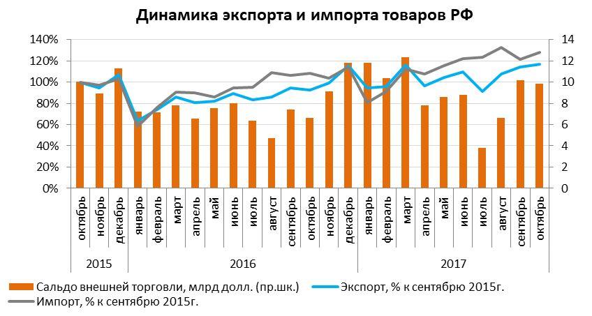 График Динамика экспорта и импорта товаров РФ