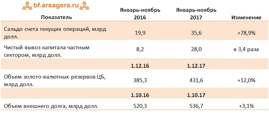 Таблица Чистый вывоз капитала частным сектором