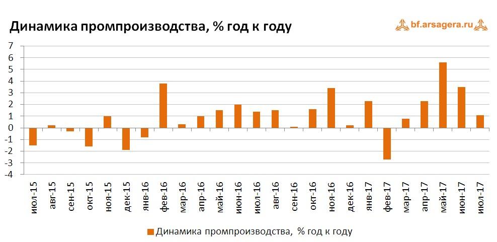 График динамики промышленного производства 2015-2017 г.г.