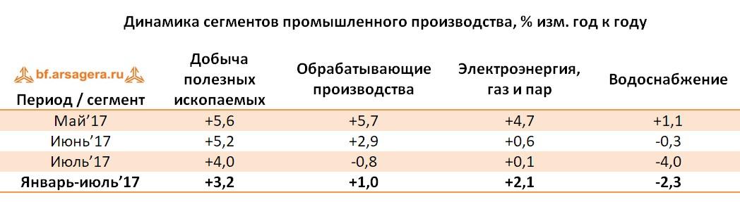 таблица с данными по динамике сегментов промпроизвоства по месяцам 2017 года