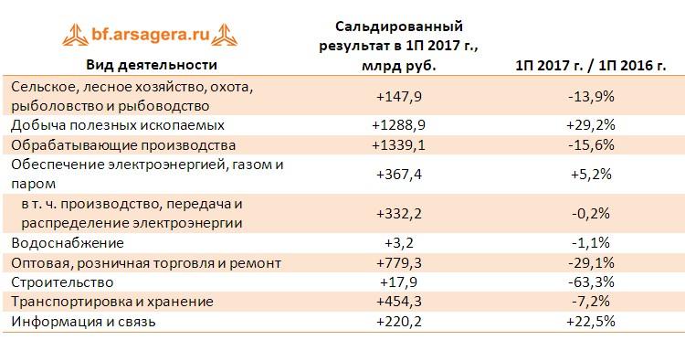 Динамика сальдированного результата в разрезе видов деятельности по итогам 1 полугодия 2017 года