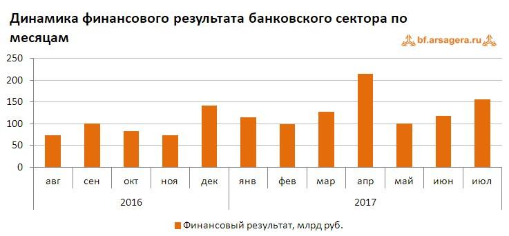 График динамики финансового результата банковского сектора по месяцам с агуста 2016 по июль 2017