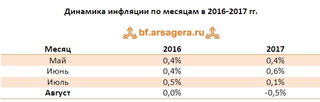 Таблица с данными инфляции по месяцам в 2016-2017 гг.