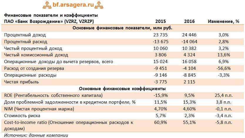 процентный доход комиссионный доход резервы
