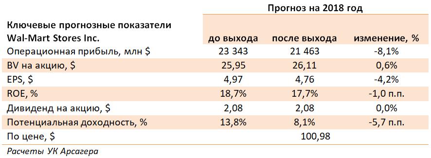 таблица прибыль выручка дивиденд доходность