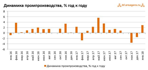 Макроэкономика – данные за февраль 2018