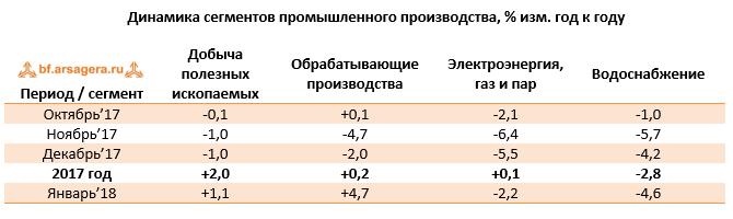 Динамика выпуска отдельных видов продукции в добывающей отрасли и обрабатывающей промышленности февраль 2018