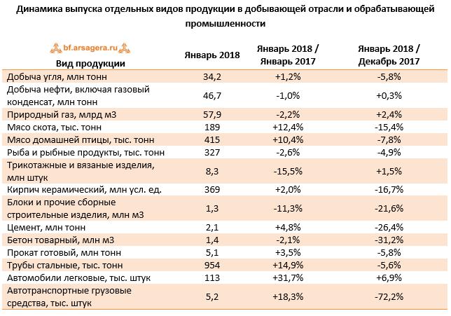 Сальдированный финрезультат февраль 2018