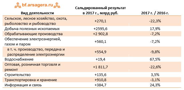 Динамика финансового результата банковского сектора февраль 2018