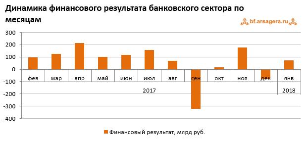 Динамика инфляции по месяцам в 2016-2018 февраль 2018
