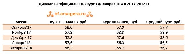 Динамика экспорта и импорта товаров РФ февраль 2018