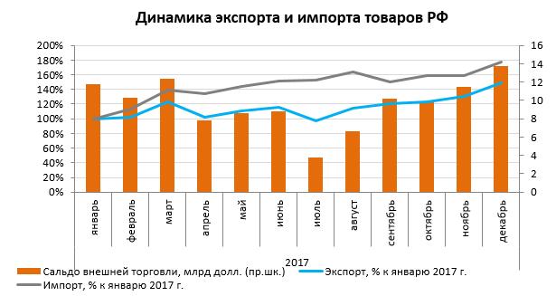 Экспорт и импорт важнейших товаров в 2017 февраль 2018