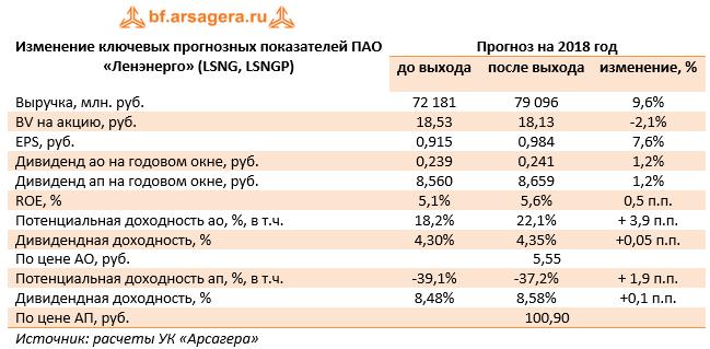 Ленэнерго-тарифы на технологическое присоединение методичка проектирование электроснабжения