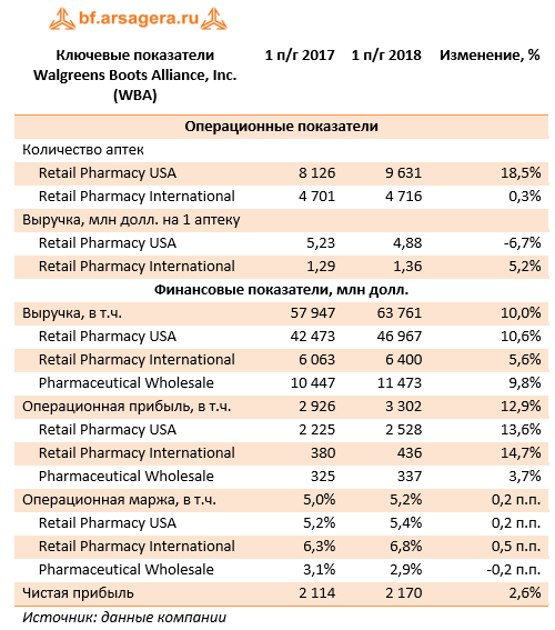 Ключевые показатели Walgreen Boots Alliance, Inc. (WBA) 1H2018