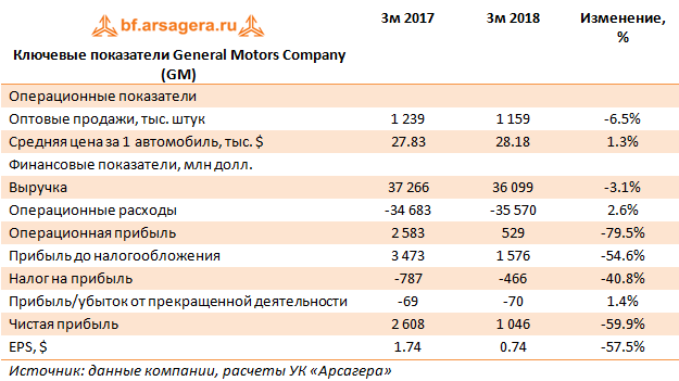 Ключевые показатели General Motors Company (GM) 1q 2018