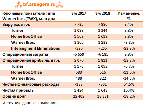 Ключевые показатели Time Warner Inc. (TWX) 1q 2018