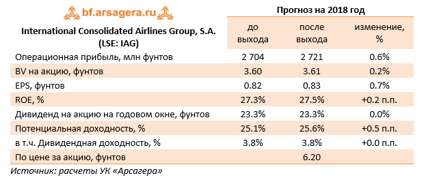 International Consolidated Airlines Group, S.A. (LSE: IAG) Прогноз 2018