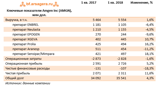 Ключевые показатели Amgen Inc (AMGN) 1кв 2018