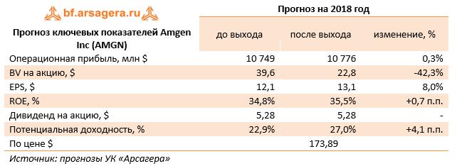 Прогноз ключевых показателией Amgen Inc (AMGN) Прогноз на 2018