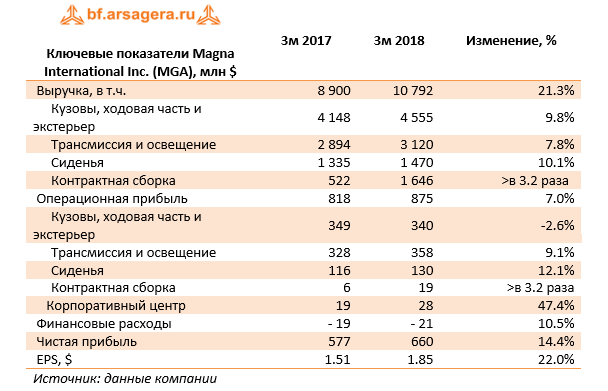 Ключевые показатели Magna International Inc. (MGA) 3m 2018