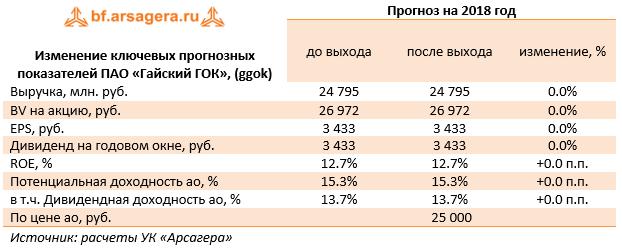 в июле 2020 года планируется взять кредит в размере s млн рублей на 3 года 17.5 личный кабинет банка хоум кредит заплатить за кредит