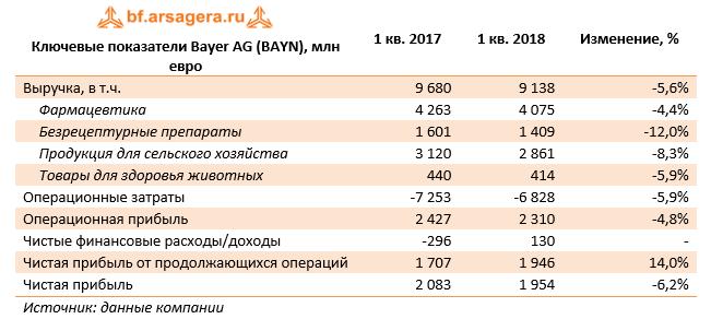 Ключевые показатели Bayer AG (BAYN), млн евро 1 кв. 2018